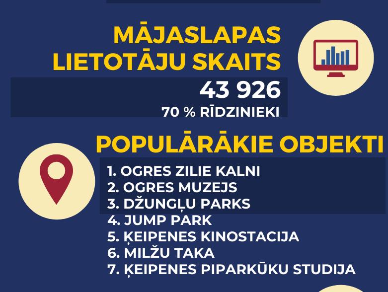 Apkopota Ogres Tūrisma informācijas statistika 2019